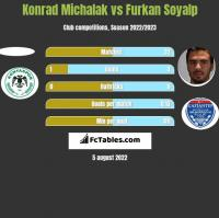 Konrad Michalak vs Furkan Soyalp h2h player stats