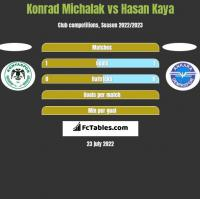 Konrad Michalak vs Hasan Kaya h2h player stats