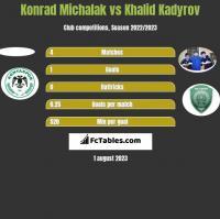 Konrad Michalak vs Khalid Kadyrov h2h player stats