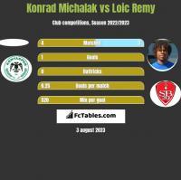 Konrad Michalak vs Loic Remy h2h player stats