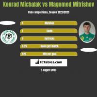 Konrad Michalak vs Magomed Mitrishev h2h player stats