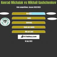 Konrad Michalak vs Mikhail Gashchenkov h2h player stats