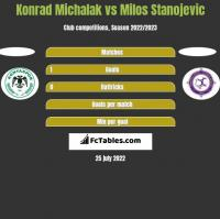 Konrad Michalak vs Milos Stanojevic h2h player stats