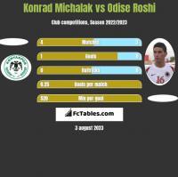Konrad Michalak vs Odise Roshi h2h player stats