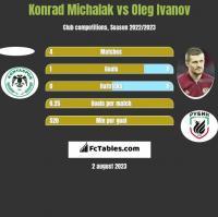 Konrad Michalak vs Oleg Ivanov h2h player stats