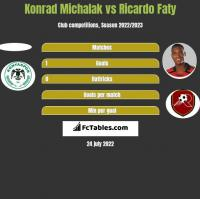 Konrad Michalak vs Ricardo Faty h2h player stats