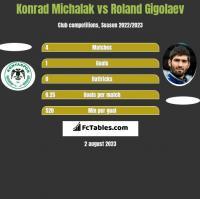 Konrad Michalak vs Roland Gigołajew h2h player stats