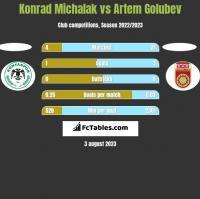 Konrad Michalak vs Artem Golubev h2h player stats
