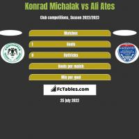 Konrad Michalak vs Ali Ates h2h player stats
