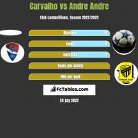 Carvalho vs Andre Andre h2h player stats