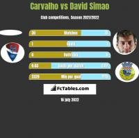 Carvalho vs David Simao h2h player stats