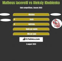 Matheus Iacovelli vs Oleksiy Khoblenko h2h player stats