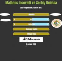 Matheus Iacovelli vs Serhiy Buletsa h2h player stats