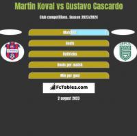 Martin Koval vs Gustavo Cascardo h2h player stats
