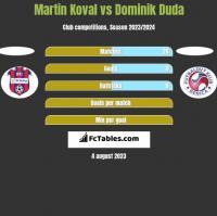 Martin Koval vs Dominik Duda h2h player stats