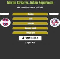 Martin Koval vs Julian Sepulveda h2h player stats