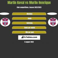 Martin Koval vs Murilo Henrique h2h player stats