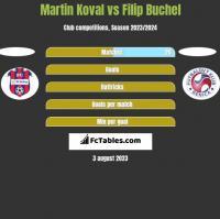 Martin Koval vs Filip Buchel h2h player stats
