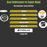 Axel Andresson vs Espen Ruud h2h player stats