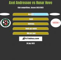 Axel Andresson vs Runar Hove h2h player stats
