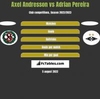 Axel Andresson vs Adrian Pereira h2h player stats