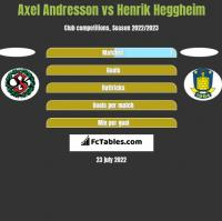 Axel Andresson vs Henrik Heggheim h2h player stats