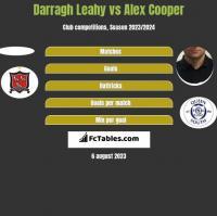 Darragh Leahy vs Alex Cooper h2h player stats