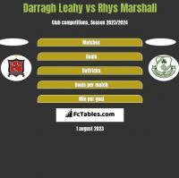 Darragh Leahy vs Rhys Marshall h2h player stats