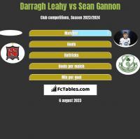 Darragh Leahy vs Sean Gannon h2h player stats