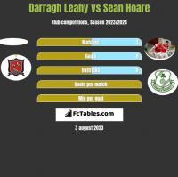Darragh Leahy vs Sean Hoare h2h player stats