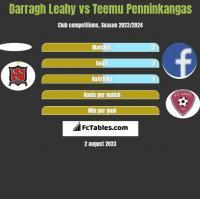 Darragh Leahy vs Teemu Penninkangas h2h player stats