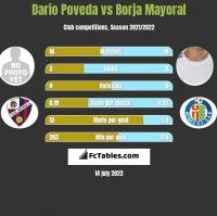 Dario Poveda vs Borja Mayoral h2h player stats