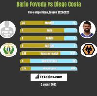 Dario Poveda vs Diego Costa h2h player stats