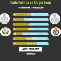 Dario Poveda vs Sergio Leon h2h player stats