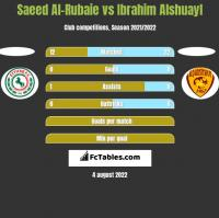 Saeed Al-Rubaie vs Ibrahim Alshuayl h2h player stats