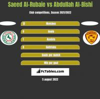 Saeed Al-Rubaie vs Abdullah Al-Bishi h2h player stats