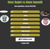 Omar Bugiel vs Adam Hammill h2h player stats