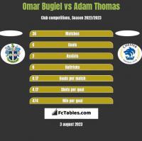 Omar Bugiel vs Adam Thomas h2h player stats