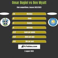 Omar Bugiel vs Ben Wyatt h2h player stats