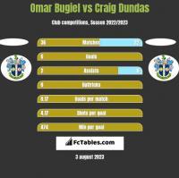 Omar Bugiel vs Craig Dundas h2h player stats