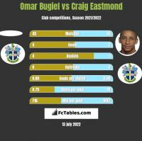 Omar Bugiel vs Craig Eastmond h2h player stats