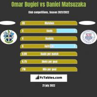 Omar Bugiel vs Daniel Matsuzaka h2h player stats