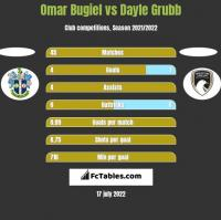 Omar Bugiel vs Dayle Grubb h2h player stats