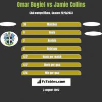 Omar Bugiel vs Jamie Collins h2h player stats