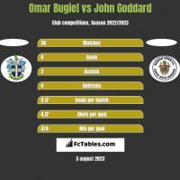 Omar Bugiel vs John Goddard h2h player stats