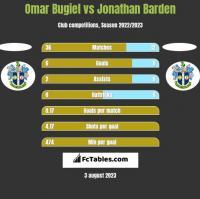 Omar Bugiel vs Jonathan Barden h2h player stats