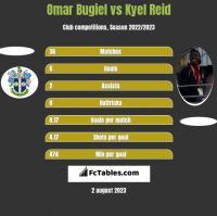 Omar Bugiel vs Kyel Reid h2h player stats