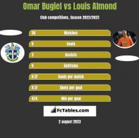 Omar Bugiel vs Louis Almond h2h player stats