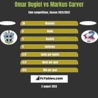 Omar Bugiel vs Markus Carver h2h player stats