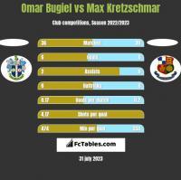 Omar Bugiel vs Max Kretzschmar h2h player stats